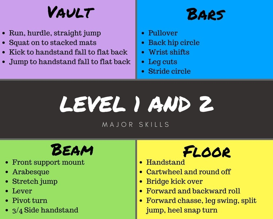 Understanding Junior Olympic Levels 1 & 2